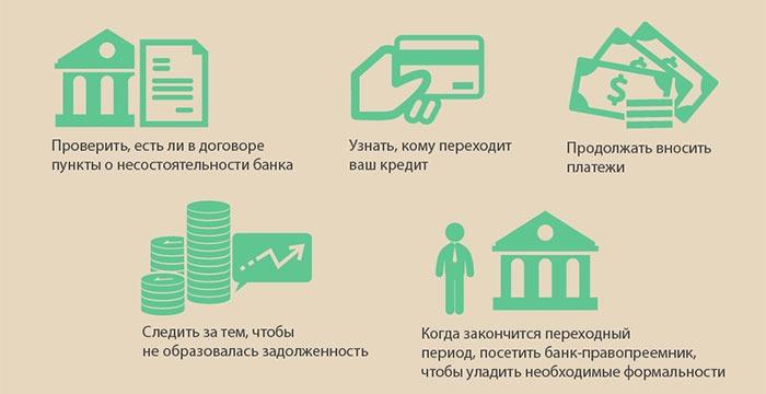 Банкротство банковских организаций